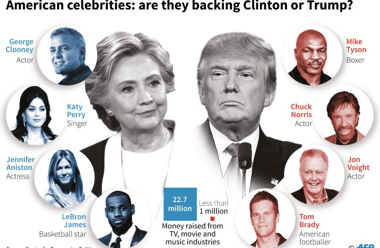 Celebrities backing trump